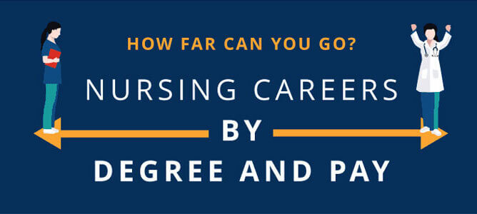 Nursing Careers By Degree and Pay - Infographic